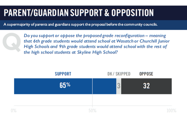 Results from the parent survey. (Skyline Grade Reconfiguration Survey)