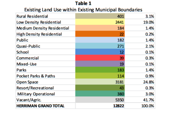 This table from the Herriman's general plan shows the current acreage and percentage of specific land uses throughout the city. (Herriman City)