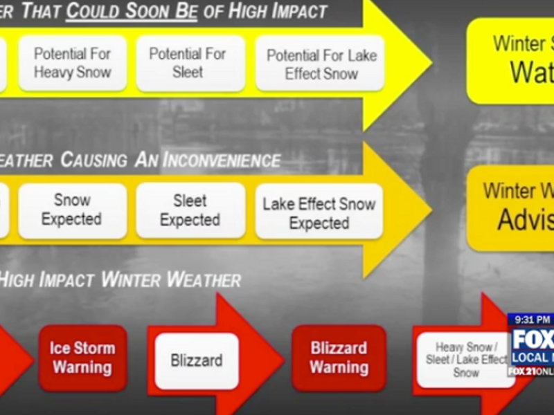 2017 2018 Winter Weather Outlook From Fox 21s Weather Team Boreal