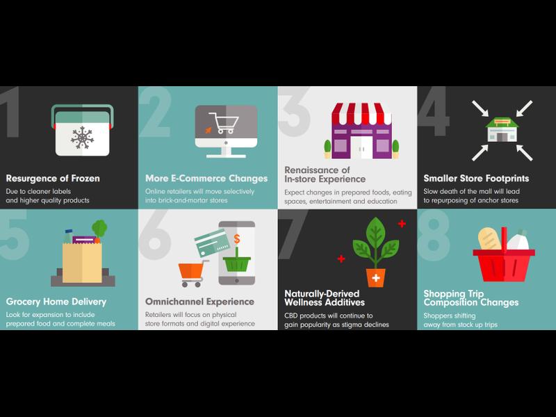 ColumbiaAgenda: Swampfox Technologies, Grocery Store Trends